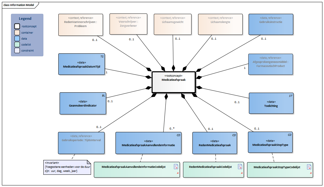 Medicatieafspraak-v1.0.1Model(2019NL).png