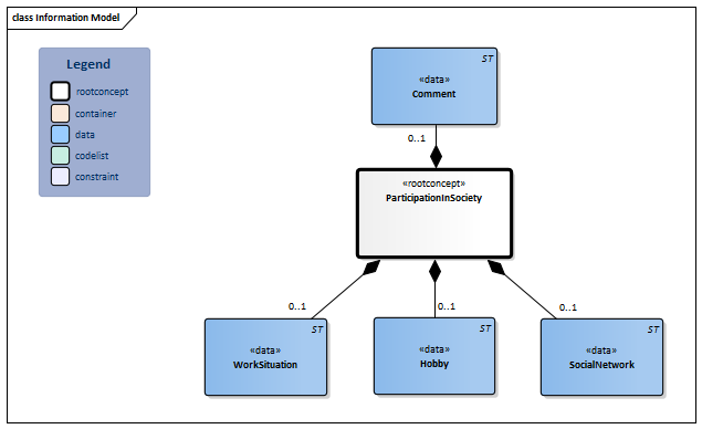 ParticipationInSociety-v3.1Model(EN).png