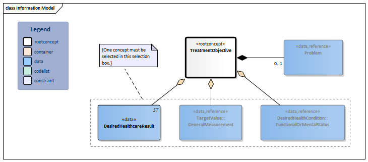 TreatmentObjective-v3.1Model(2017EN).png